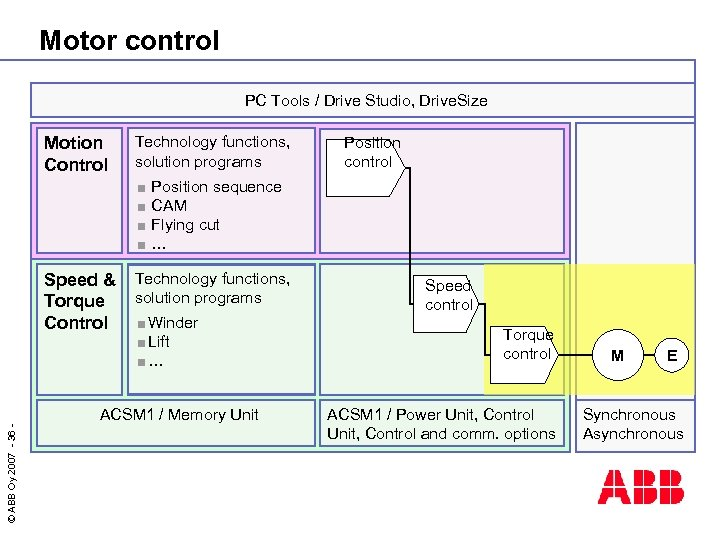 Motor control PC Tools / Drive Studio, Drive. Size Motion Control Technology functions, solution