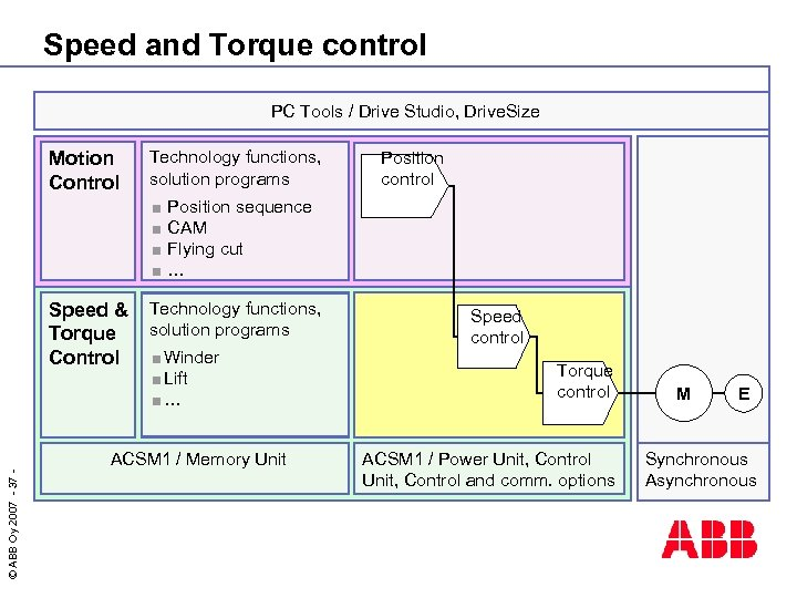 Speed and Torque control PC Tools / Drive Studio, Drive. Size Motion Control Technology