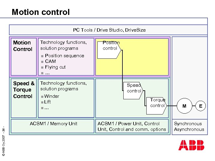 Motion control PC Tools / Drive Studio, Drive. Size Motion Control Technology functions, solution