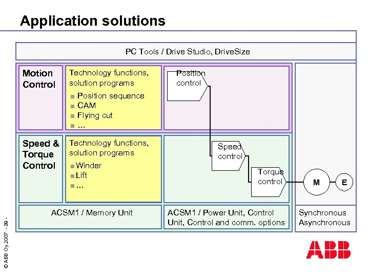 Application solutions PC Tools / Drive Studio, Drive. Size Motion Control Technology functions, solution