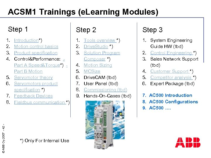 ACSM 1 Trainings (e. Learning Modules) Step 1 1. 2. 3. 4. 5. 6.