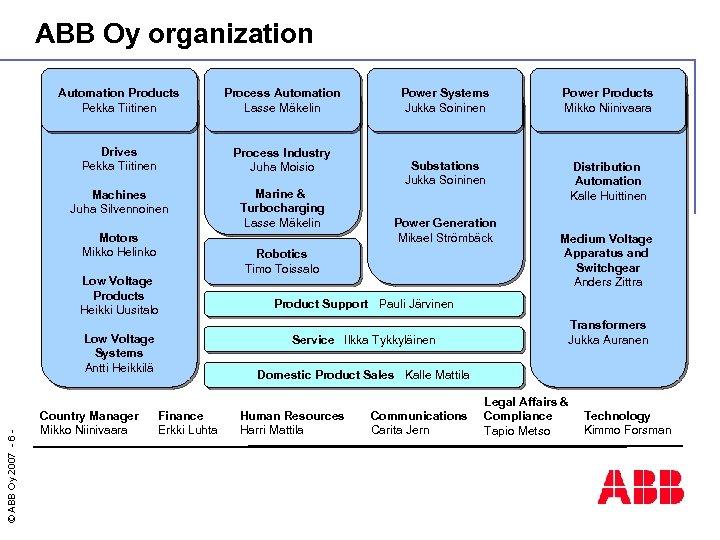ABB Oy organization Automation Products Pekka Tiitinen Process Automation Lasse Mäkelin Drives Pekka Tiitinen