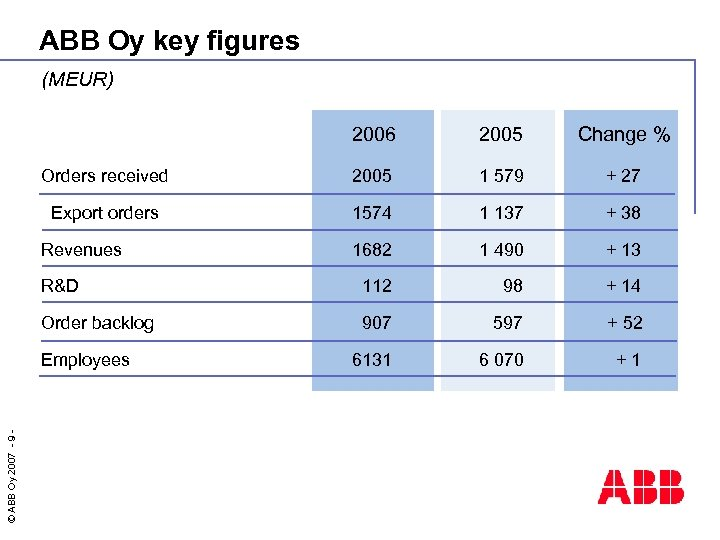 ABB Oy key figures (MEUR) 2006 2005 Change % Orders received 2005 1 579