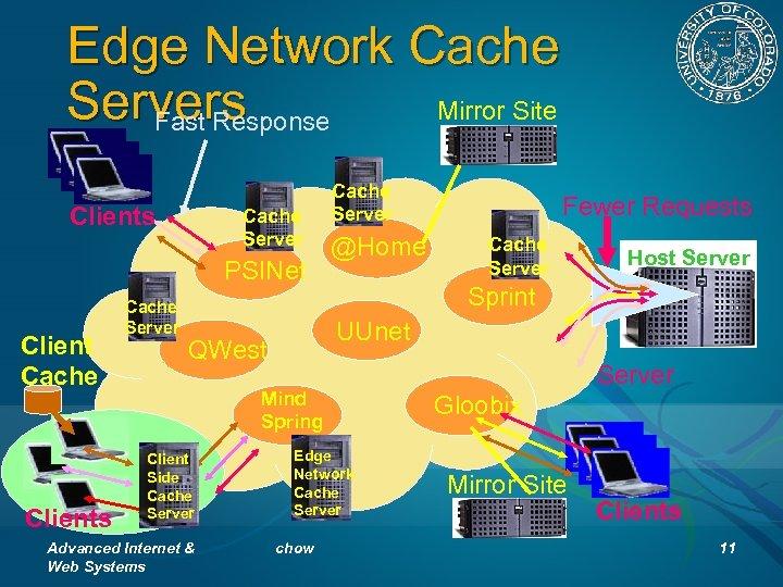 Edge Network Cache Servers Mirror Site Fast Response Clients Cache Server PSINet Client Cache