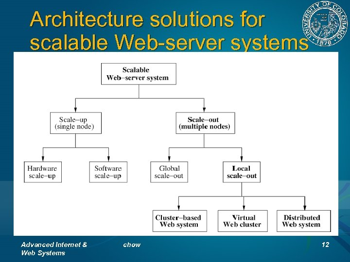 Architecture solutions for scalable Web-server systems (Fig. 1) Advanced Internet & Web Systems chow