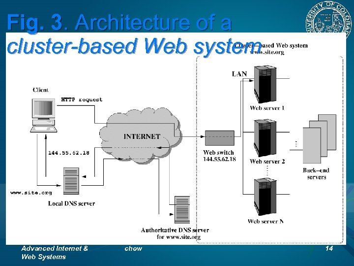 Fig. 3. Architecture of a cluster-based Web system Advanced Internet & Web Systems chow
