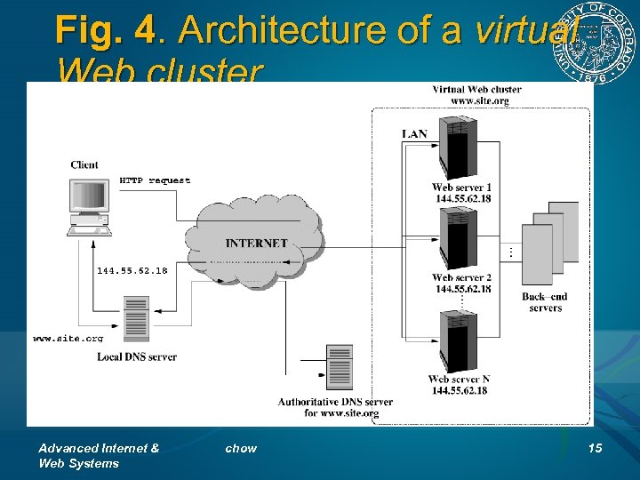 Fig. 4. Architecture of a virtual Web cluster Advanced Internet & Web Systems chow
