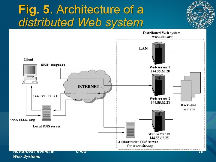 Fig. 5. Architecture of a distributed Web system Advanced Internet & Web Systems chow
