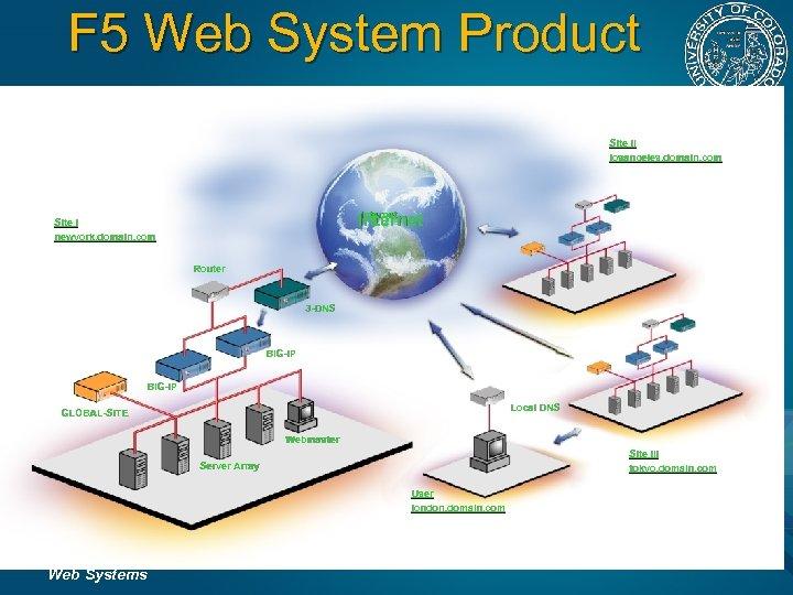 F 5 Web System Product Site II losangeles. domain. com Internet Site I newyork.