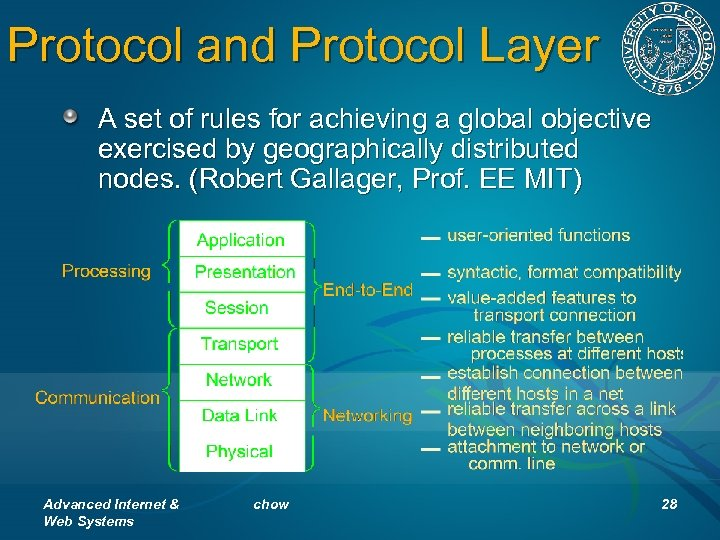 Protocol and Protocol Layer A set of rules for achieving a global objective exercised
