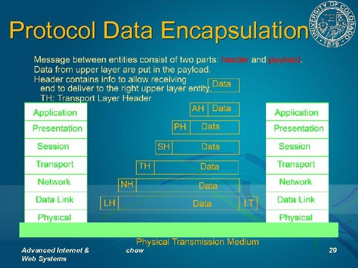 Protocol Data Encapsulation Advanced Internet & Web Systems chow 29