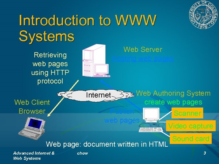 Introduction to WWW Systems Web Server Hosting web pages Retrieving web pages using HTTP