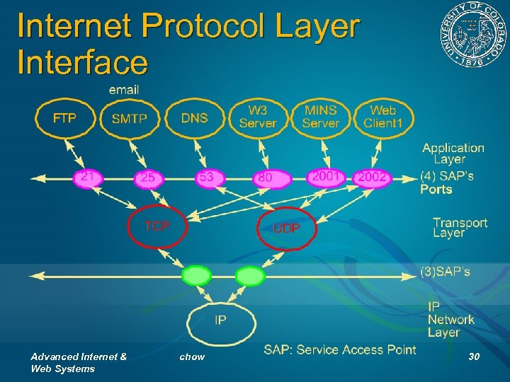 Internet Protocol Layer Interface Advanced Internet & Web Systems chow 30