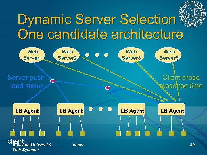 Dynamic Server Selection One candidate architecture Web Server 1 Web Server 2 Web Server