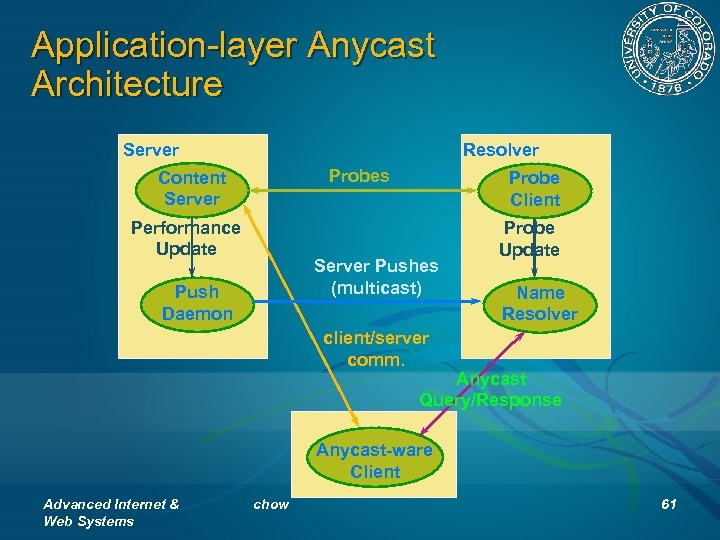 Application-layer Anycast Architecture Resolver Server Probes Content Server Performance Update Probe Client Server Pushes