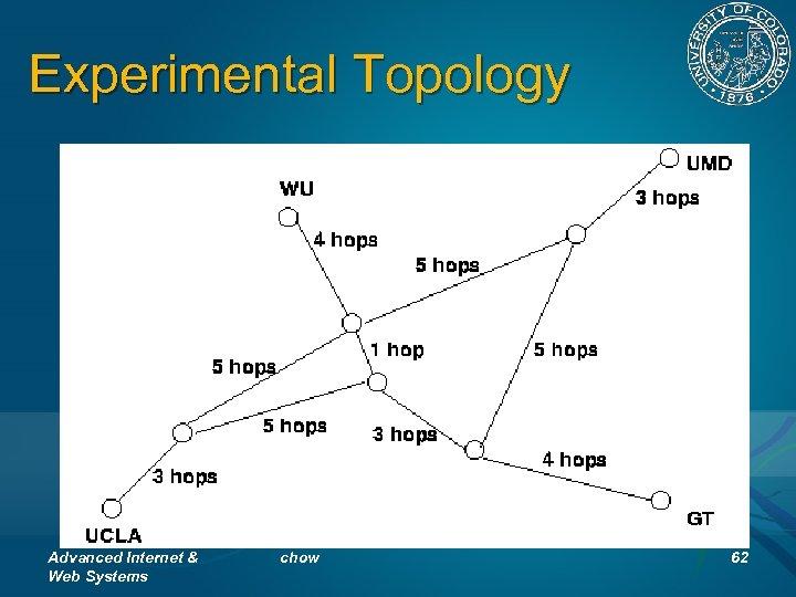 Experimental Topology Advanced Internet & Web Systems chow 62