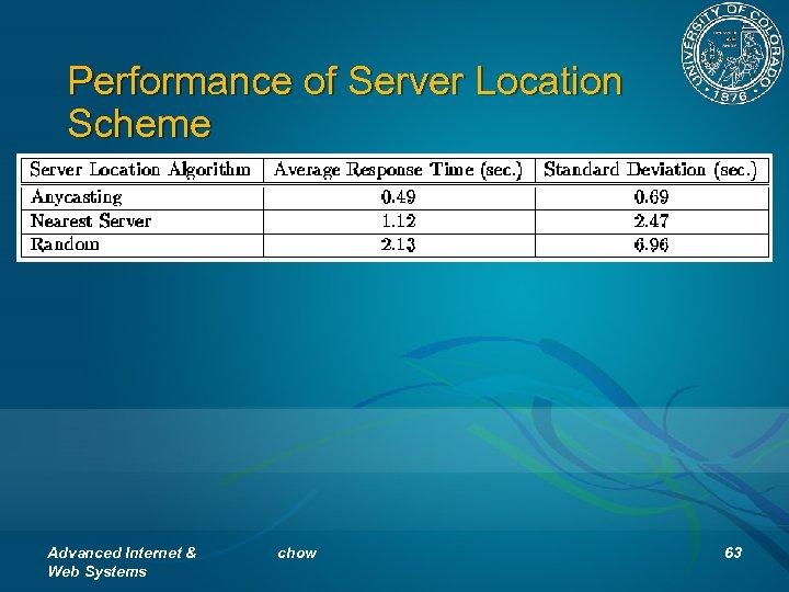 Performance of Server Location Scheme Advanced Internet & Web Systems chow 63