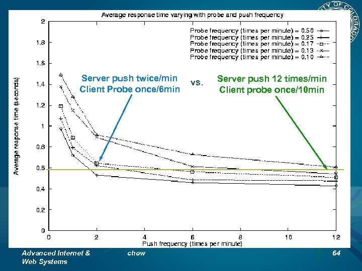 Response Time Varying with Push and Probe Frequency Server push twice/min Client Probe once/6