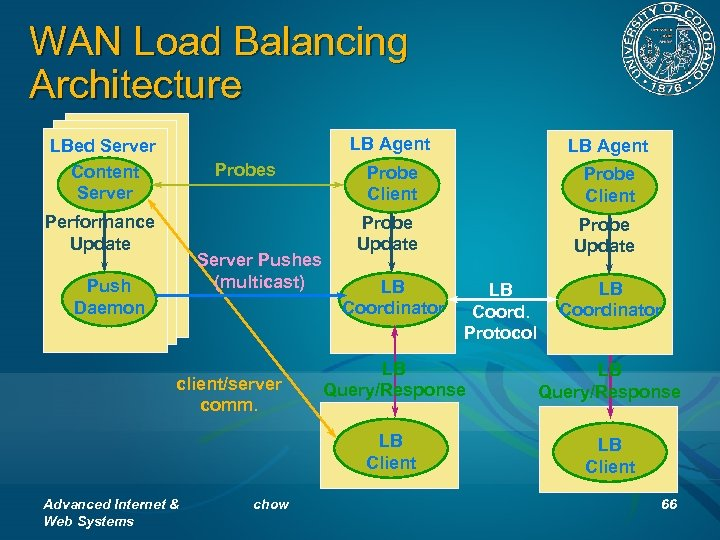 WAN Load Balancing Architecture LB Agent LBed Server Content Server Probes Performance Update Server