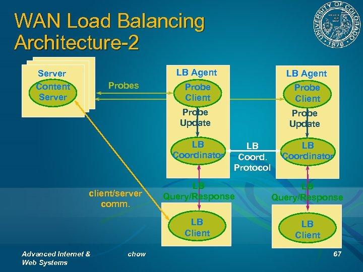 WAN Load Balancing Architecture-2 LB Agent Probes LB Agent Probe Client Probe Update Server