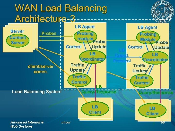 WAN Load Balancing Architecture-3 Server Content Server LB Agent Probing module Probe Control Update