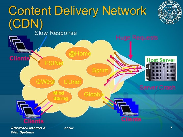 Content Delivery Network (CDN) Slow Response Huge Requests @Home Clients Host Server PSINet Sprint