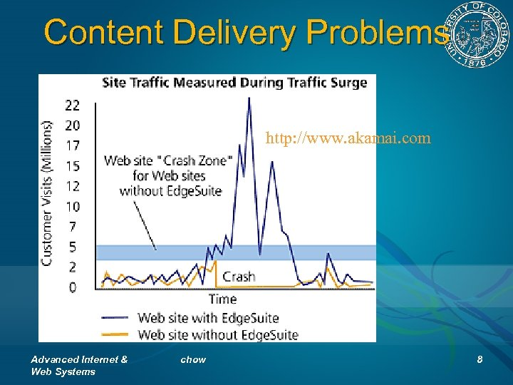 Content Delivery Problems http: //www. akamai. com Advanced Internet & Web Systems chow 8