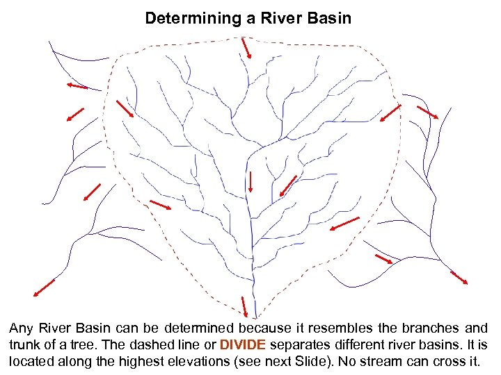 Determining a River Basin Any River Basin can be determined because it resembles the