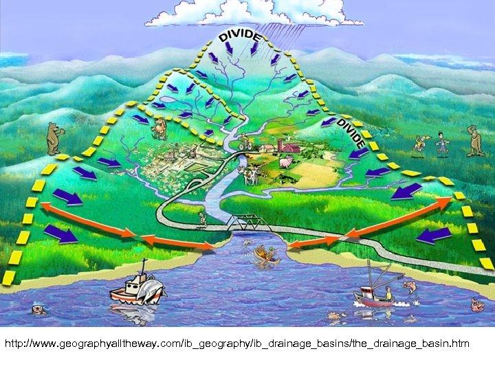 http: //www. geographyalltheway. com/ib_geography/ib_drainage_basins/the_drainage_basin. htm