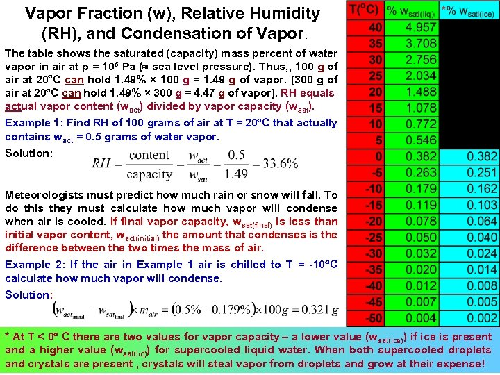 Vapor Fraction (w), Relative Humidity (RH), and Condensation of Vapor. The table shows the