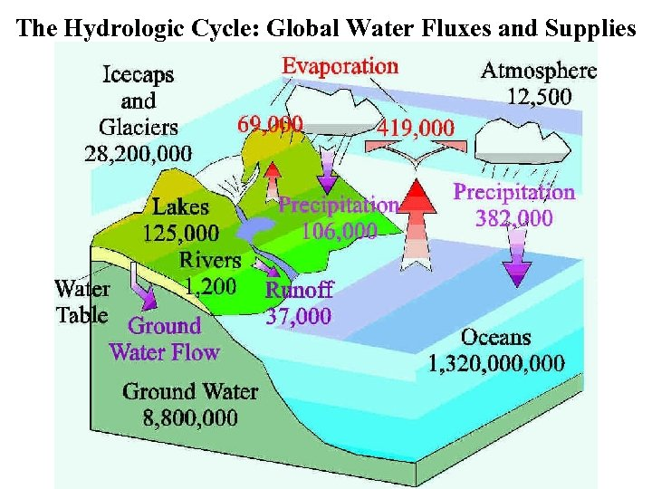 The Hydrologic Cycle: Global Water Fluxes and Supplies