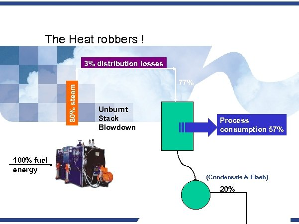 The Heat robbers ! 80% steam 3% distribution losses 77% Unburnt Stack Blowdown Process