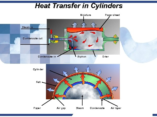 Heat Transfer in Cylinders Moisture Paper sheet Steam in Condensate out Condensate in Siphon