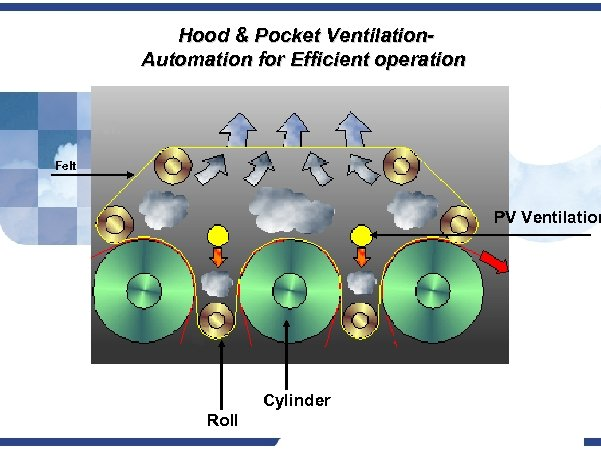 Hood & Pocket Ventilation. Automation for Efficient operation Felt PV Ventilation Cylinder Roll