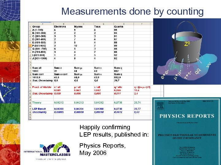 Measurements done by counting Happily confirming LEP results, published in: Physics Reports, May 2006