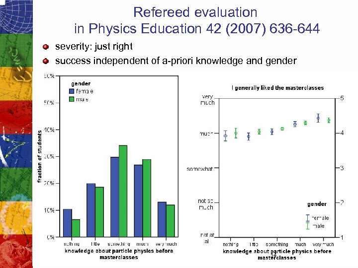 Refereed evaluation in Physics Education 42 (2007) 636 -644 severity: just right success independent