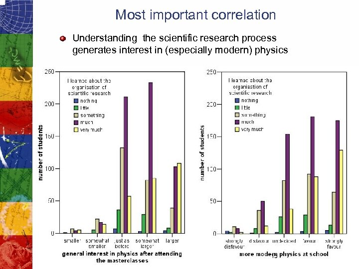 Most important correlation Understanding the scientific research process generates interest in (especially modern) physics