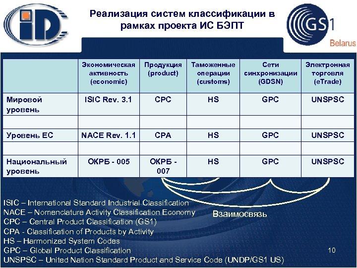 Реализация систем классификации в рамках проекта ИС БЭПТ Экономическая активность (economic) Мировой уровень Уровень