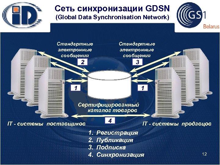 Сеть синхронизации GDSN (Global Data Synchronisation Network) Стандартные электронные сообщения 2 3 1 1