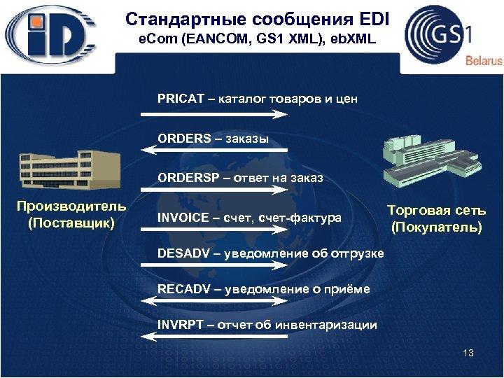 Стандартные сообщения EDI e. Com (EANCOM, GS 1 XML), eb. XML PRICAT – каталог