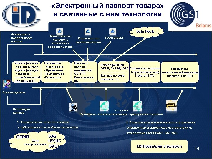 «Электронный паспорт товара» и связанные с ним технологии Формирует и поддерживает данные Идентификация