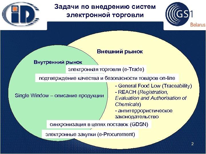 Задачи по внедрению систем электронной торговли Внешний рынок Внутренний рынок электронная торговля (e-Trade) подтверждение