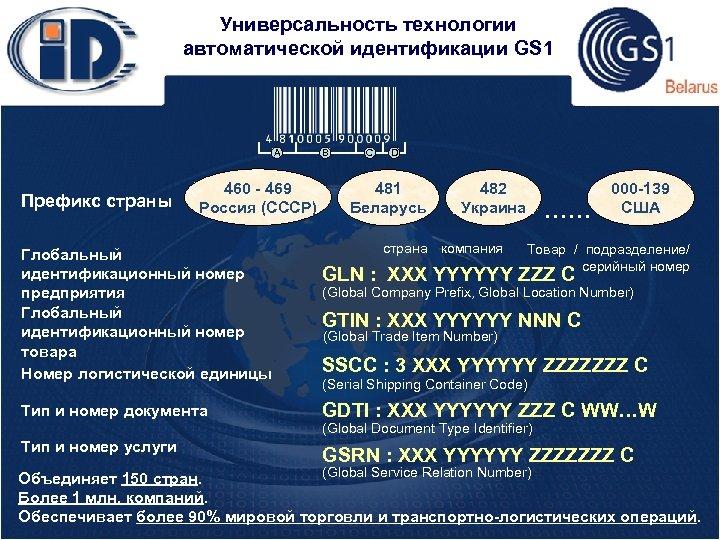 Универсальность технологии автоматической идентификации GS 1 A Префикс страны 460 - 469 Россия (СССР)