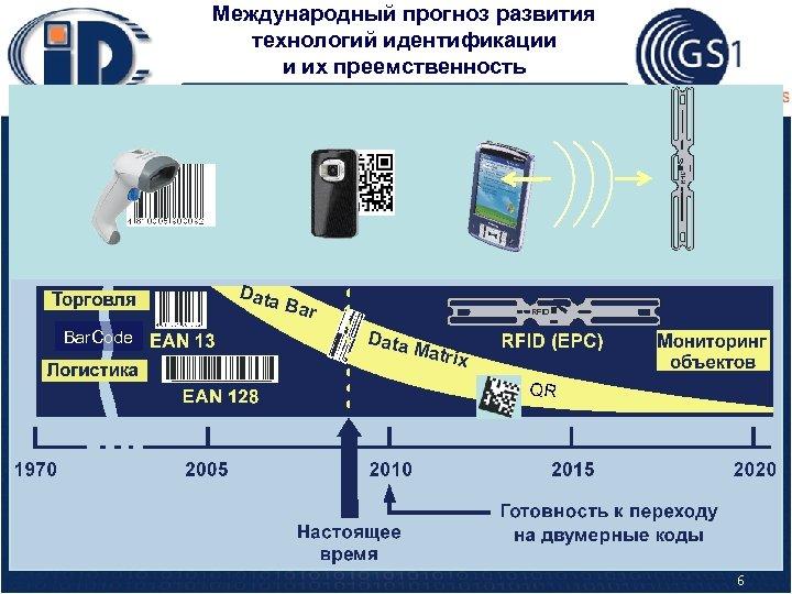 Международный прогноз развития технологий идентификации и их преемственность Bar. Code QR 6