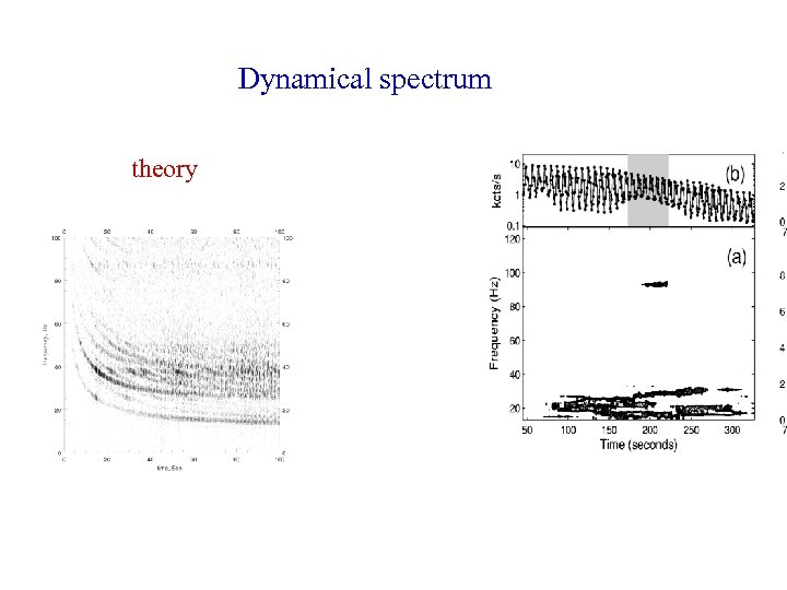 Dynamical spectrum theory