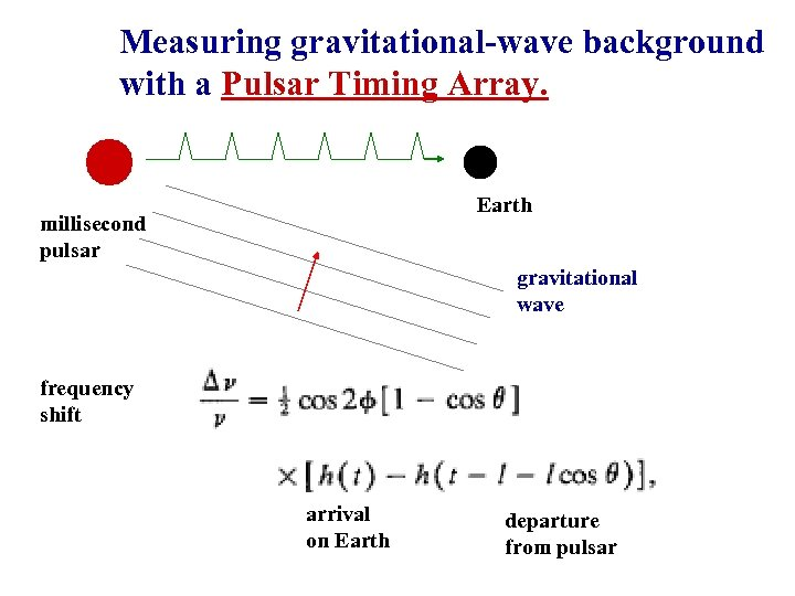 Measuring gravitational-wave background with a Pulsar Timing Array. Earth millisecond pulsar gravitational wave frequency