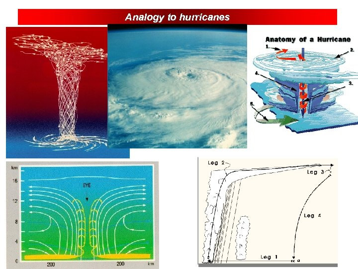 Analogy to hurricanes