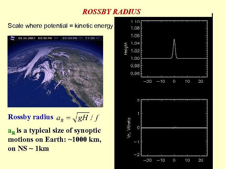 ROSSBY RADIUS Scale where potential = kinetic energy Rossby radius a. R is a
