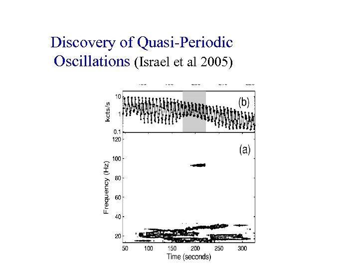 Discovery of Quasi-Periodic Oscillations (Israel et al 2005)