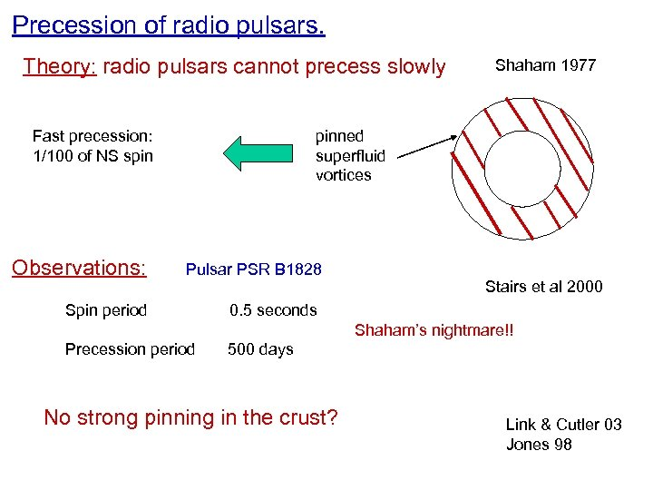 Precession of radio pulsars. Theory: radio pulsars cannot precess slowly Fast precession: 1/100 of